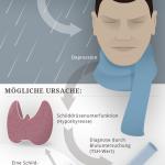 Info-Grafik: Depression und Schilddrüsenunterfunktion