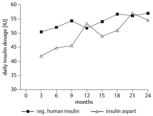 Strategien-zur-Insulintherapie-und-deren-Einsparung-bei-Typ-2-Diabetikern_Abbildung-02